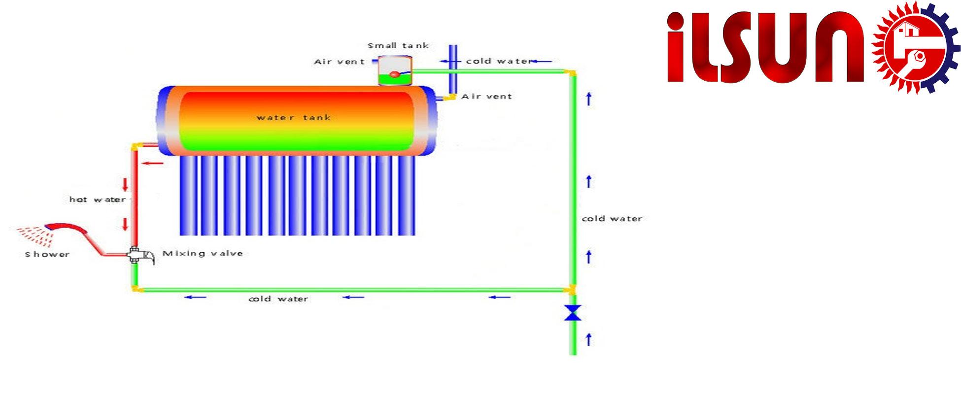 طرز نصب آبگرمکن خورشیدی
