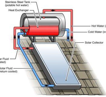 طرز کار آبگرمکن خورشیدی ترموسیفونی